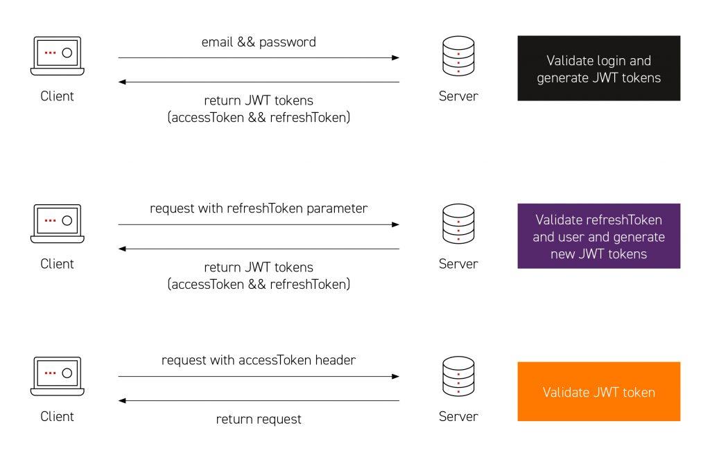 Diagram of Client-Server login & JWT token validation stages.