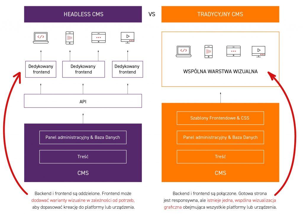 headless CMS vs tradycyjny CMS