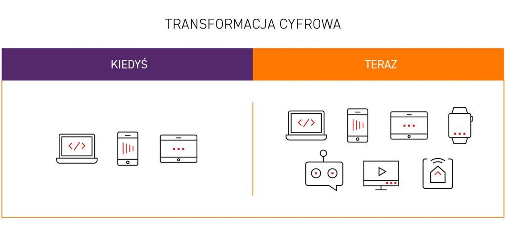 Transformacja cyfrowa kiedyś i dziś, porównanie