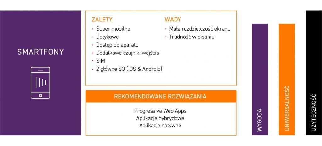 unity group - smartfony - zalety i wady