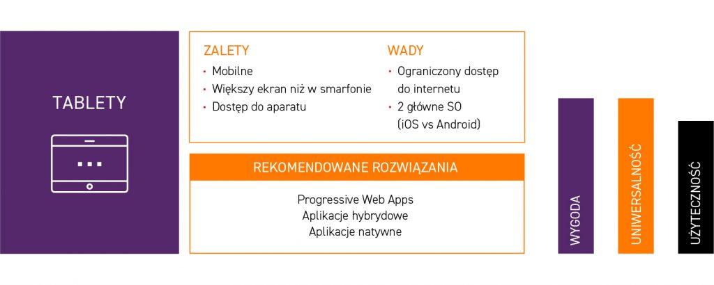 tablety - zalety i wady