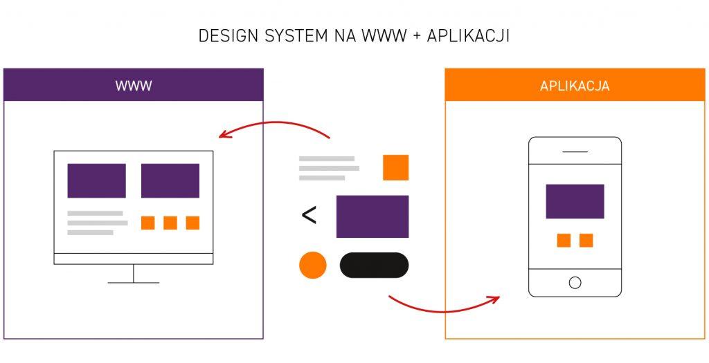 design system www i aplikacja