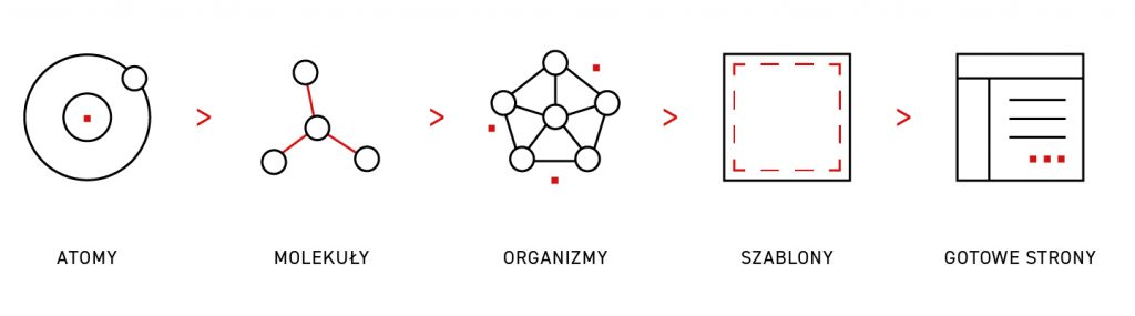 design system elements