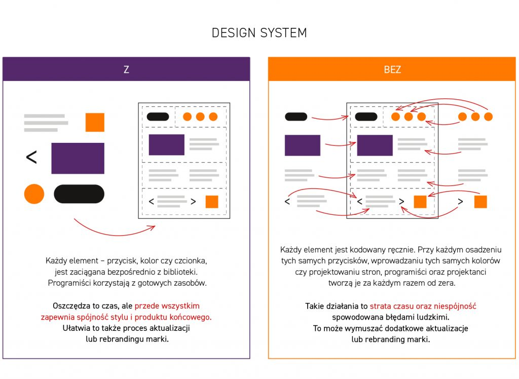 design system jak dziala