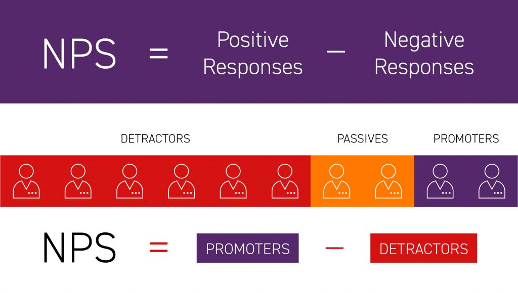 NPS = Positive Responses – Negative Responses
